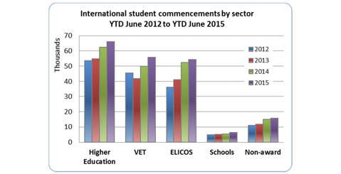 education sector in australia Australia is among the few countries that hold a vocational education sector  where a trainee is evaluated by his or her acquisition of competencies, and  focuses.